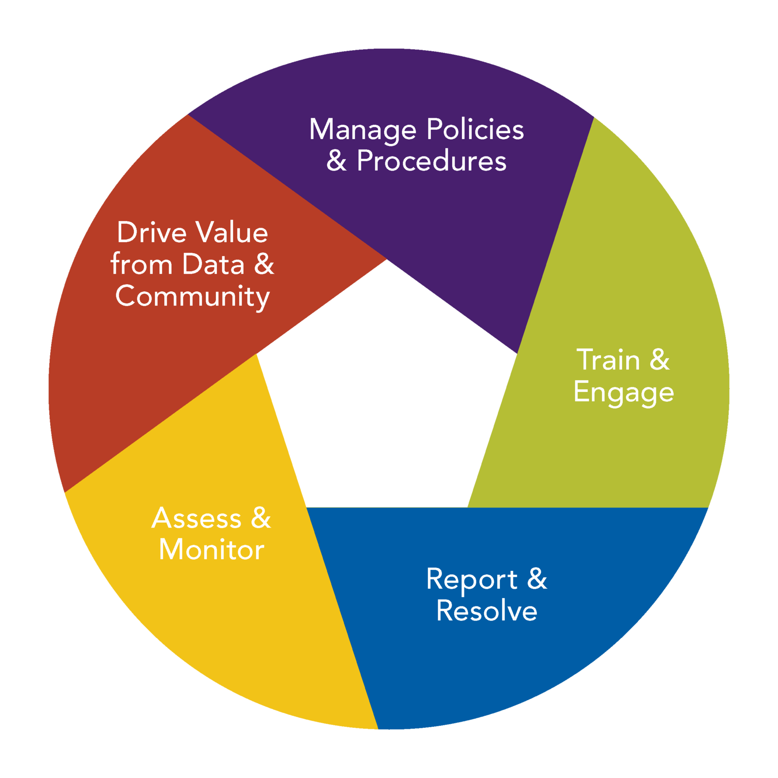 Recognize & Manage Vendor Risk